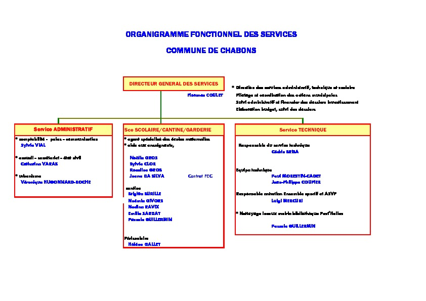 Organigramme personnel Chabons 2018-19